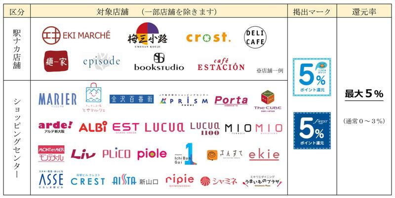 JR西日本キャッシュレスGOGOキャンペーン