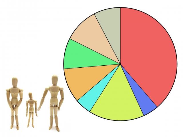両親と子供の人形と円グラフ